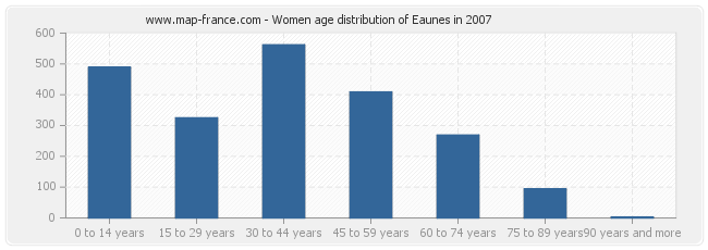 Women age distribution of Eaunes in 2007