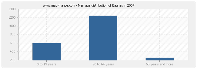 Men age distribution of Eaunes in 2007