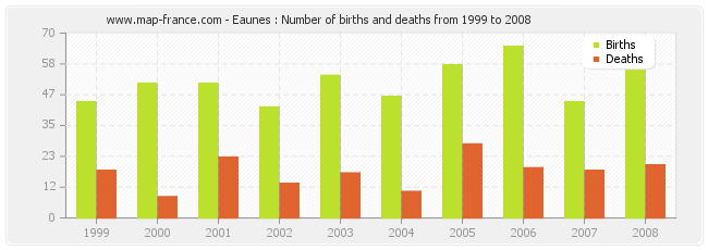 Eaunes : Number of births and deaths from 1999 to 2008
