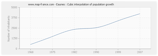 Eaunes : Cubic interpolation of population growth