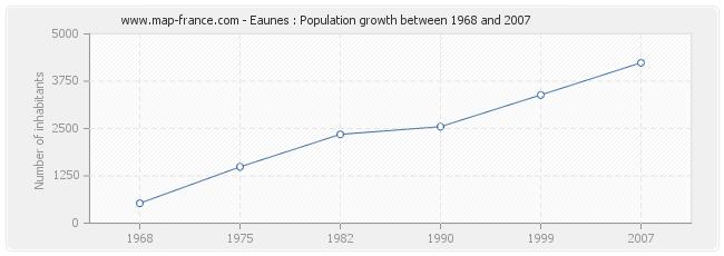 Population Eaunes