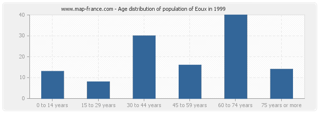 Age distribution of population of Eoux in 1999