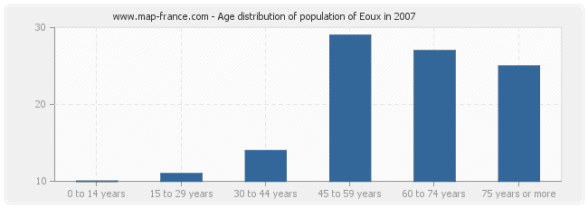 Age distribution of population of Eoux in 2007