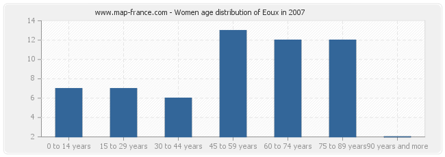 Women age distribution of Eoux in 2007