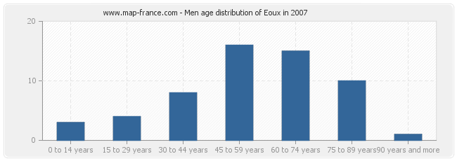 Men age distribution of Eoux in 2007
