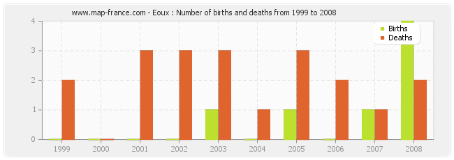 Eoux : Number of births and deaths from 1999 to 2008