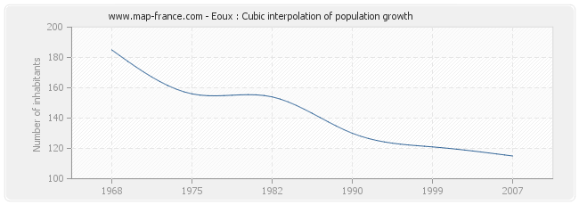 Eoux : Cubic interpolation of population growth