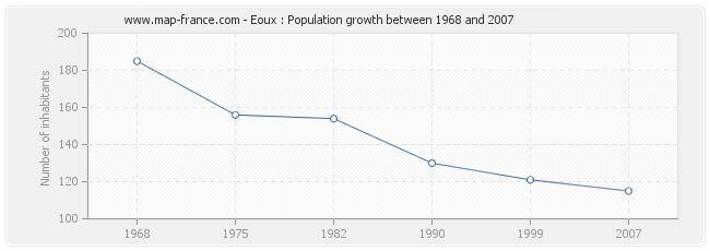 Population Eoux