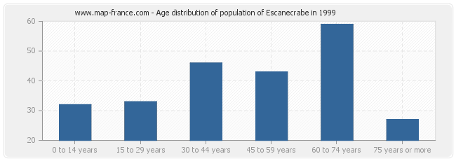Age distribution of population of Escanecrabe in 1999
