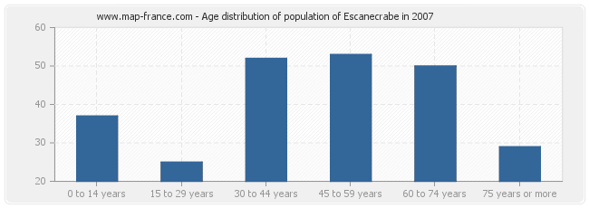 Age distribution of population of Escanecrabe in 2007