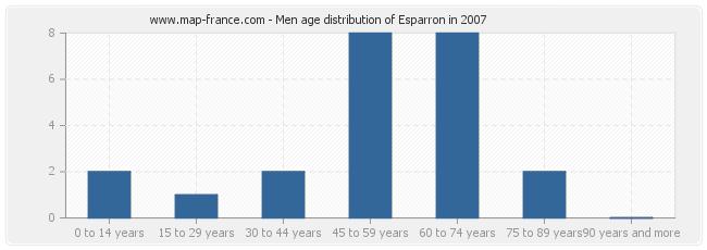 Men age distribution of Esparron in 2007