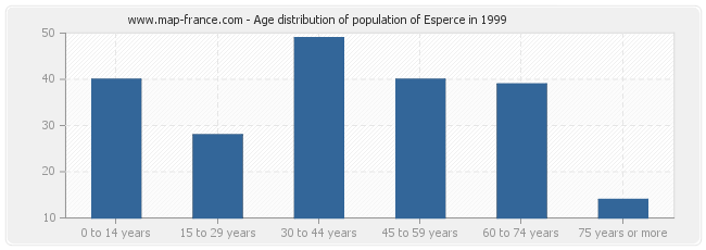 Age distribution of population of Esperce in 1999