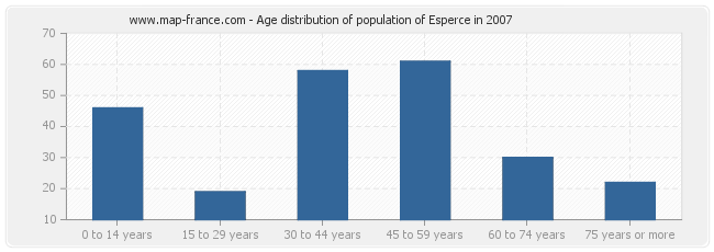 Age distribution of population of Esperce in 2007