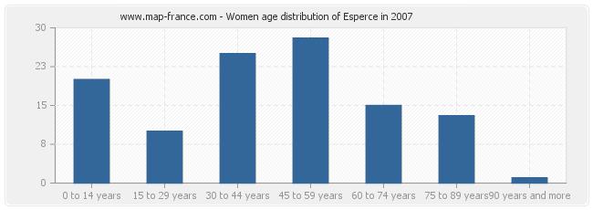 Women age distribution of Esperce in 2007