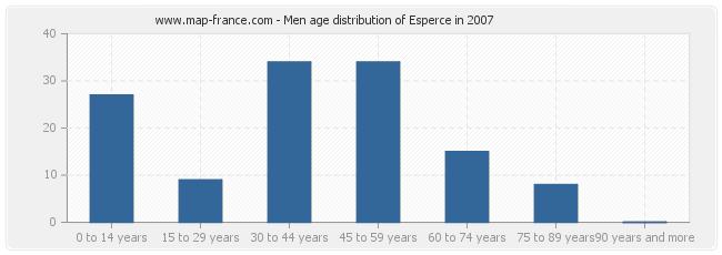 Men age distribution of Esperce in 2007