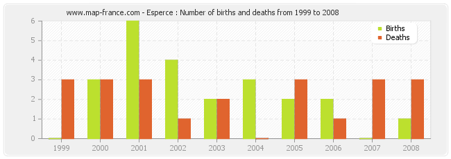 Esperce : Number of births and deaths from 1999 to 2008