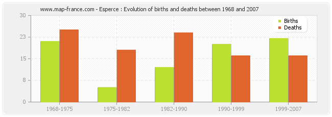 Esperce : Evolution of births and deaths between 1968 and 2007