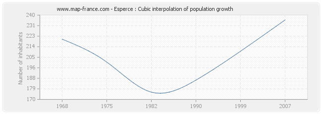Esperce : Cubic interpolation of population growth
