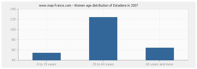 Women age distribution of Estadens in 2007