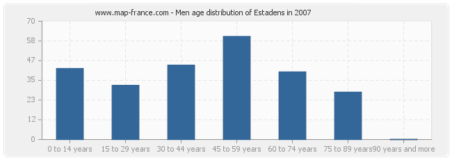 Men age distribution of Estadens in 2007