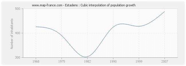 Estadens : Cubic interpolation of population growth