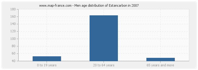 Men age distribution of Estancarbon in 2007