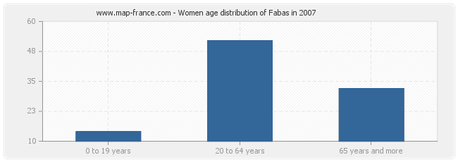 Women age distribution of Fabas in 2007