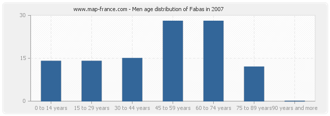 Men age distribution of Fabas in 2007