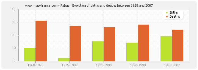 Fabas : Evolution of births and deaths between 1968 and 2007