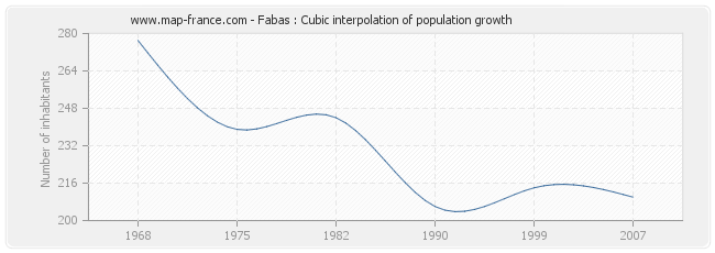 Fabas : Cubic interpolation of population growth