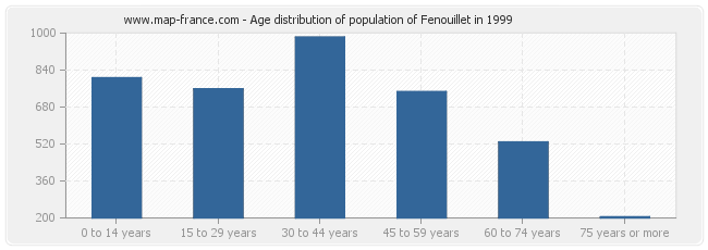Age distribution of population of Fenouillet in 1999