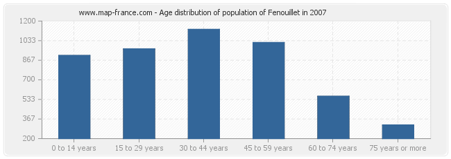 Age distribution of population of Fenouillet in 2007
