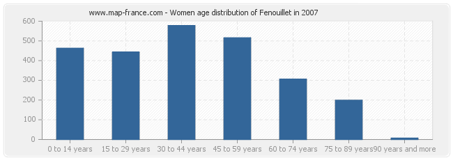 Women age distribution of Fenouillet in 2007