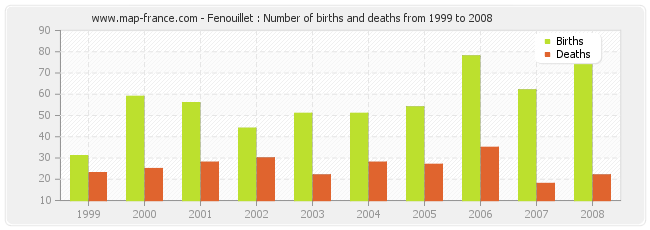 Fenouillet : Number of births and deaths from 1999 to 2008
