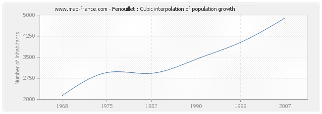 Fenouillet : Cubic interpolation of population growth