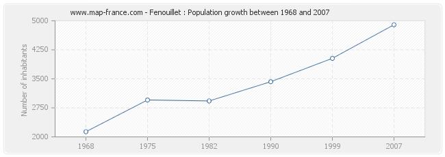 Population Fenouillet