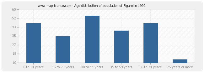Age distribution of population of Figarol in 1999