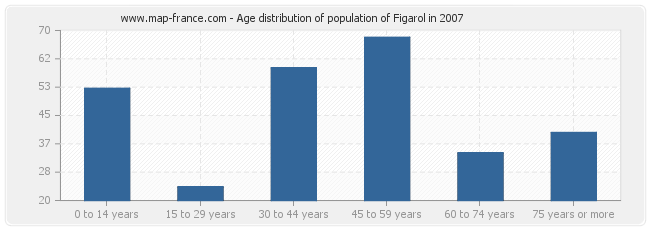 Age distribution of population of Figarol in 2007