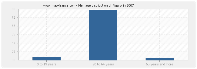 Men age distribution of Figarol in 2007