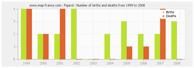 Figarol : Number of births and deaths from 1999 to 2008