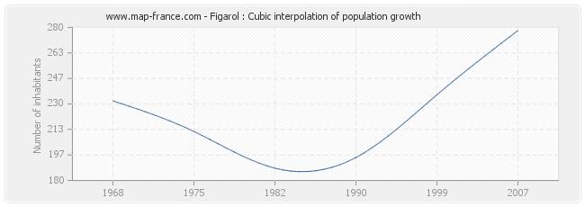 Figarol : Cubic interpolation of population growth