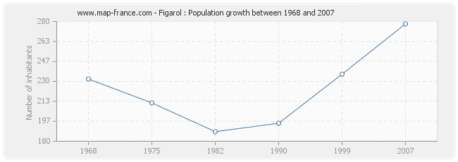 Population Figarol