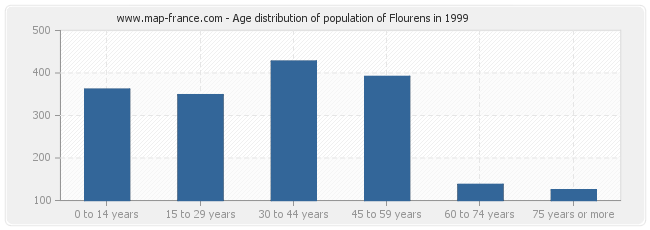 Age distribution of population of Flourens in 1999