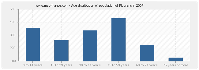 Age distribution of population of Flourens in 2007