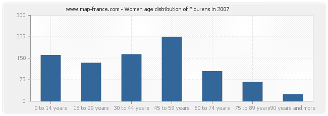 Women age distribution of Flourens in 2007