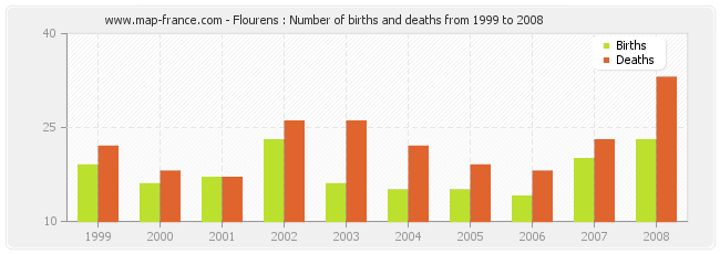 Flourens : Number of births and deaths from 1999 to 2008