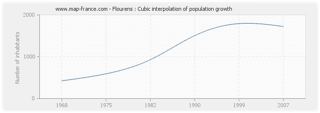Flourens : Cubic interpolation of population growth