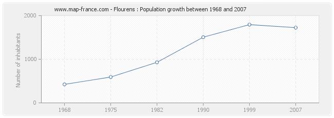 Population Flourens
