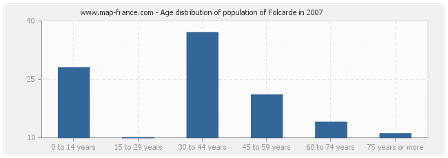 Age distribution of population of Folcarde in 2007