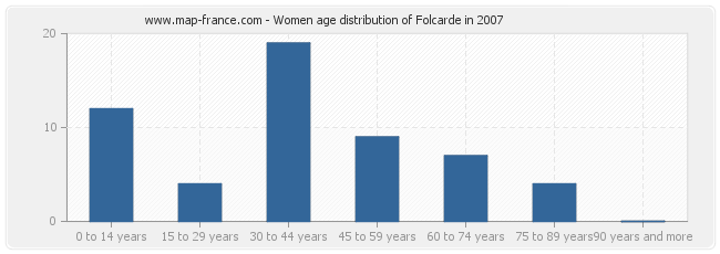 Women age distribution of Folcarde in 2007